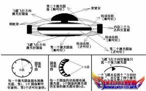 飞碟制作的原理