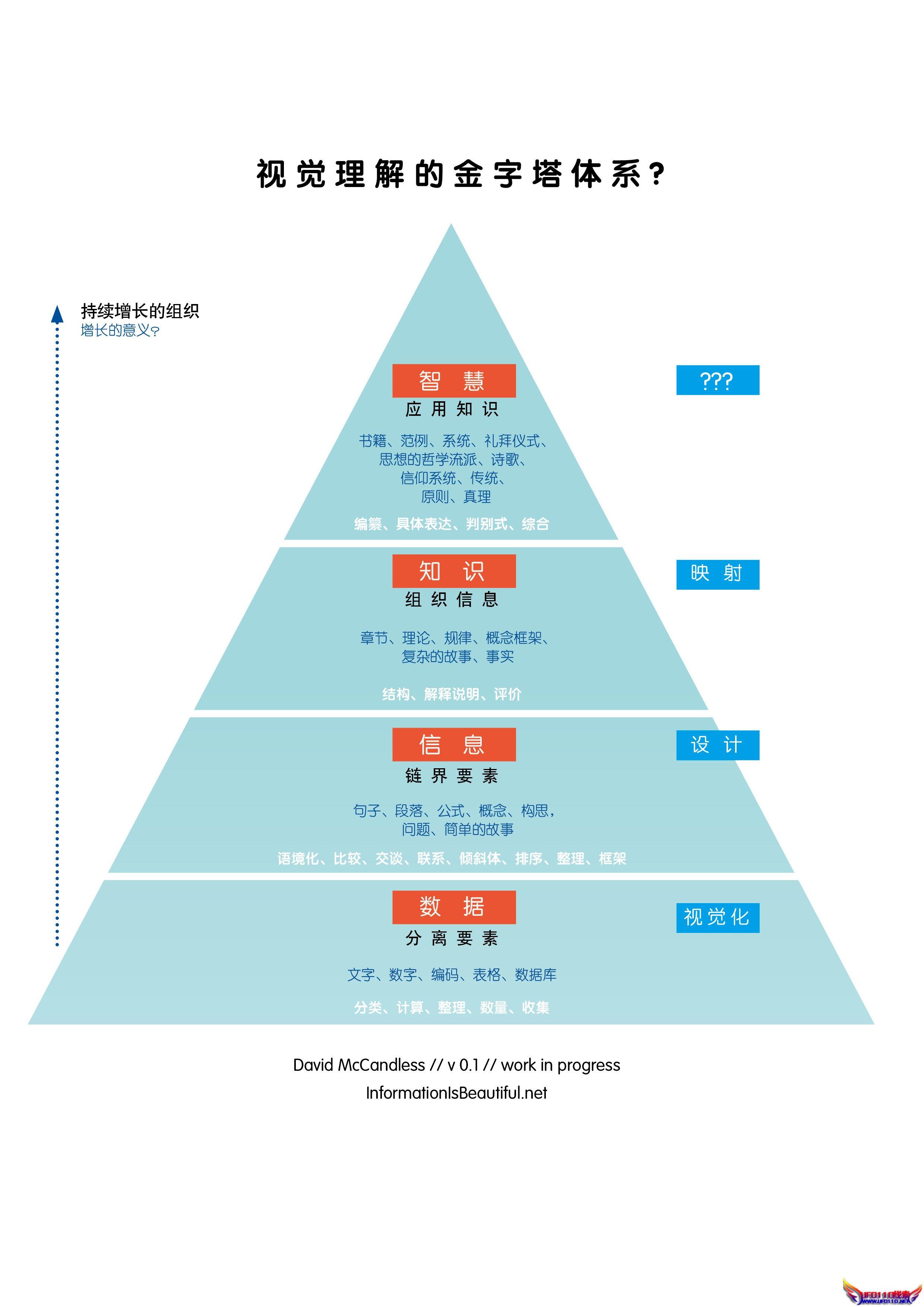 中学生合理膳食金字塔