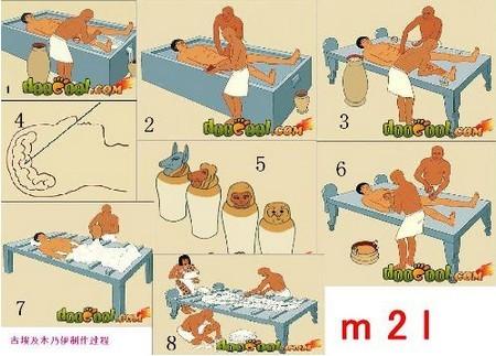古埃及三种木乃伊制作方法