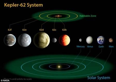 """太阳系外发现地球""""兄弟""""Kepler-62行星"""