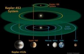 NASA再发现1284个系外行星,其中有9个适合