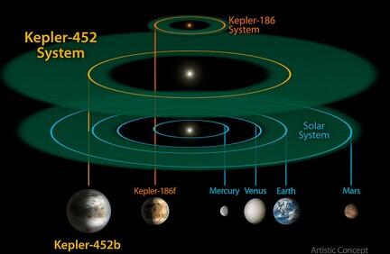 NASA再发现1284个系外行星,其中有9个适合居住