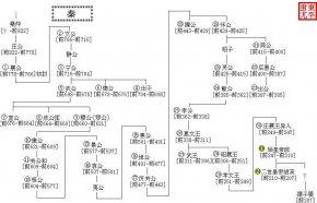 秦国历代国君关系图(时间轴图)