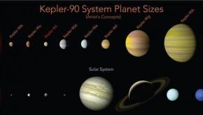 谷歌再次惊爆全球:发现第二个太阳系!