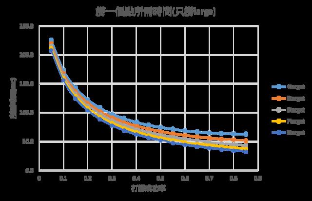 EVE打捞效率分析-高级教程